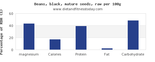 magnesium and nutrition facts in black beans per 100g