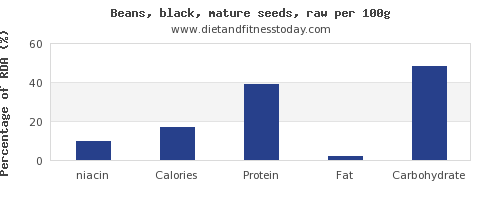 niacin and nutrition facts in black beans per 100g