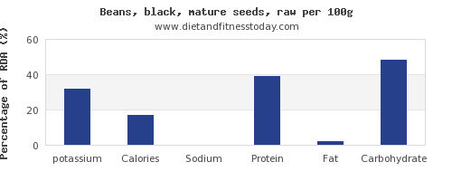 potassium and nutrition facts in black beans per 100g