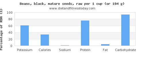 potassium and nutritional content in black beans