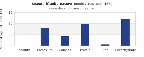 sodium and nutrition facts in black beans per 100g