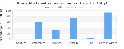 sodium and nutritional content in black beans