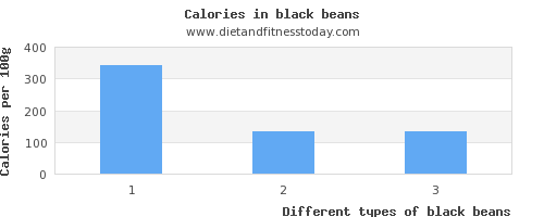 black beans carbs per 100g