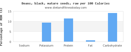 sodium and nutrition facts in black beans per 100 calories