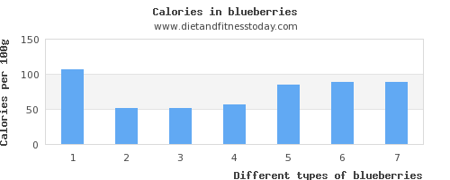 blueberries calcium per 100g