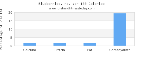 calcium and nutrition facts in blueberries per 100 calories
