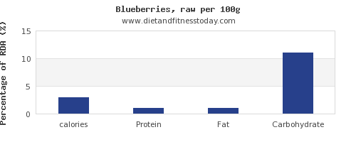 calories and nutrition facts in blueberries per 100g