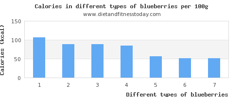 blueberries nutritional value per 100g