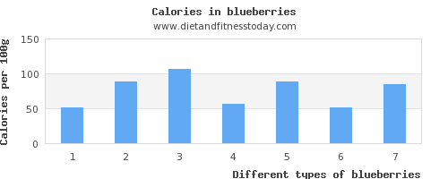blueberries fat per 100g