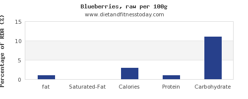 fat and nutrition facts in blueberries per 100g
