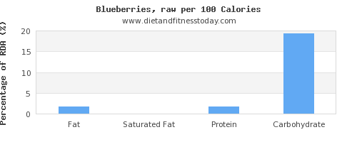 fat and nutrition facts in blueberries per 100 calories