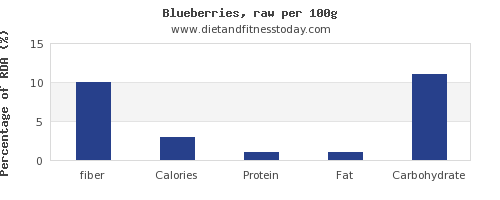 fiber and nutrition facts in blueberries per 100g