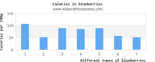 blueberries iron per 100g