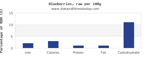 iron and nutrition facts in blueberries per 100g