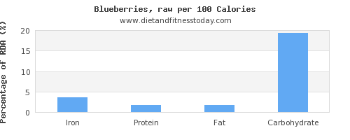 iron and nutrition facts in blueberries per 100 calories