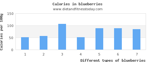 blueberries magnesium per 100g
