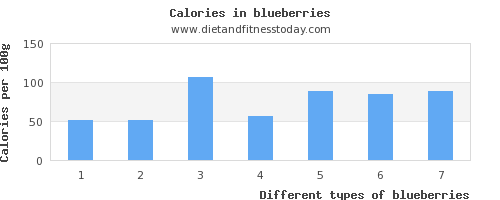 blueberries niacin per 100g