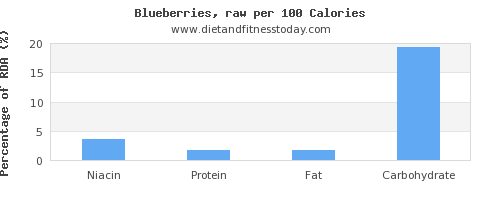 niacin and nutrition facts in blueberries per 100 calories
