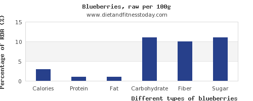 nutritional value and nutrition facts in blueberries per 100g