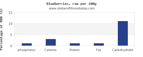 phosphorus and nutrition facts in blueberries per 100g
