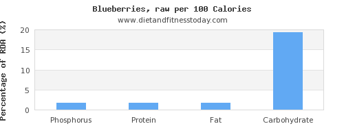 phosphorus and nutrition facts in blueberries per 100 calories