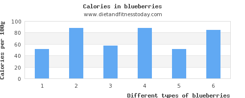 blueberries polyunsaturated fat per 100g