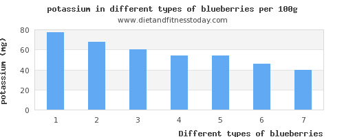 blueberries potassium per 100g