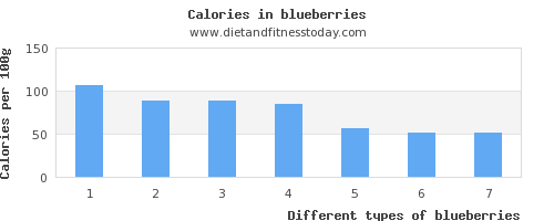 blueberries riboflavin per 100g