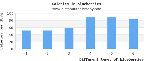 blueberries saturated fat per 100g