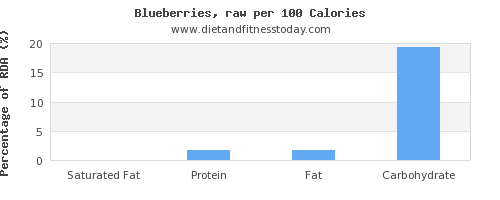saturated fat and nutrition facts in blueberries per 100 calories