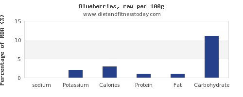 sodium and nutrition facts in blueberries per 100g