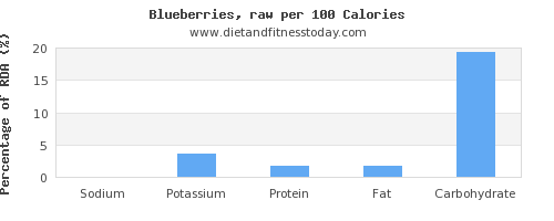 sodium and nutrition facts in blueberries per 100 calories