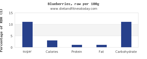 sugar and nutrition facts in blueberries per 100g