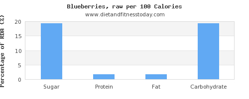 sugar and nutrition facts in blueberries per 100 calories