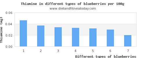 blueberries thiamine per 100g