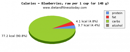 vitamin a, calories and nutritional content in blueberries