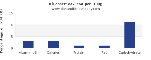 vitamin b6 and nutrition facts in blueberries per 100g
