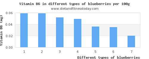 blueberries vitamin b6 per 100g