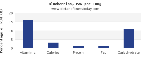 vitamin c and nutrition facts in blueberries per 100g