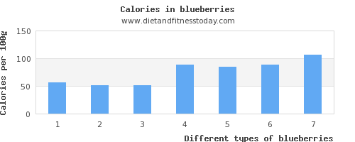 blueberries vitamin c per 100g