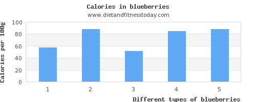 blueberries vitamin d per 100g