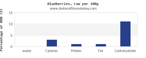 water and nutrition facts in blueberries per 100g