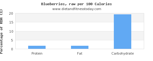 water and nutrition facts in blueberries per 100 calories