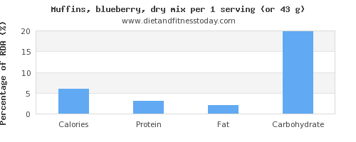 calories and nutritional content in blueberry muffins