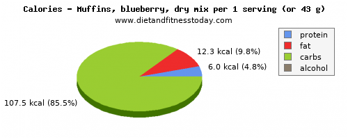 fiber, calories and nutritional content in blueberry muffins