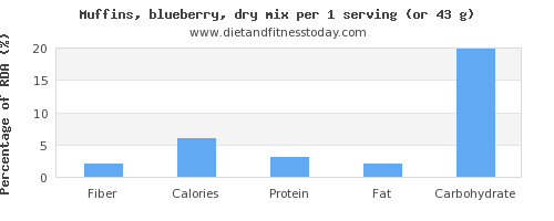 fiber and nutritional content in blueberry muffins