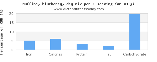 iron and nutritional content in blueberry muffins