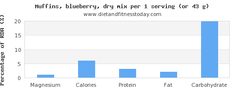magnesium and nutritional content in blueberry muffins