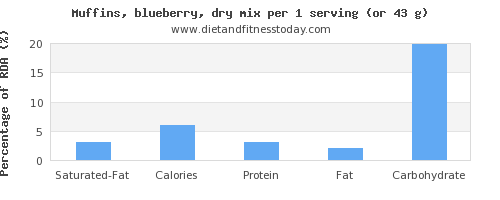 saturated fat and nutritional content in blueberry muffins