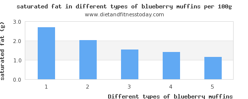 blueberry muffins saturated fat per 100g